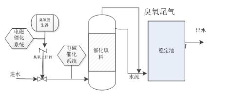 多元催化氧化工艺介绍