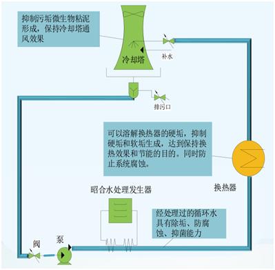 电磁冷却循环水处理系统