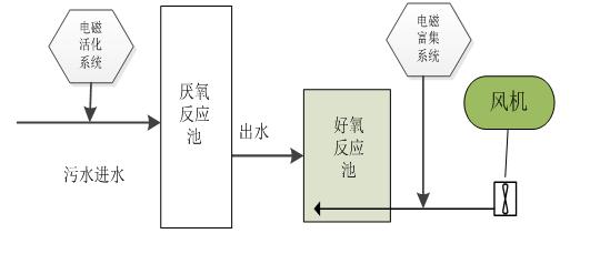 污水生化协同系统